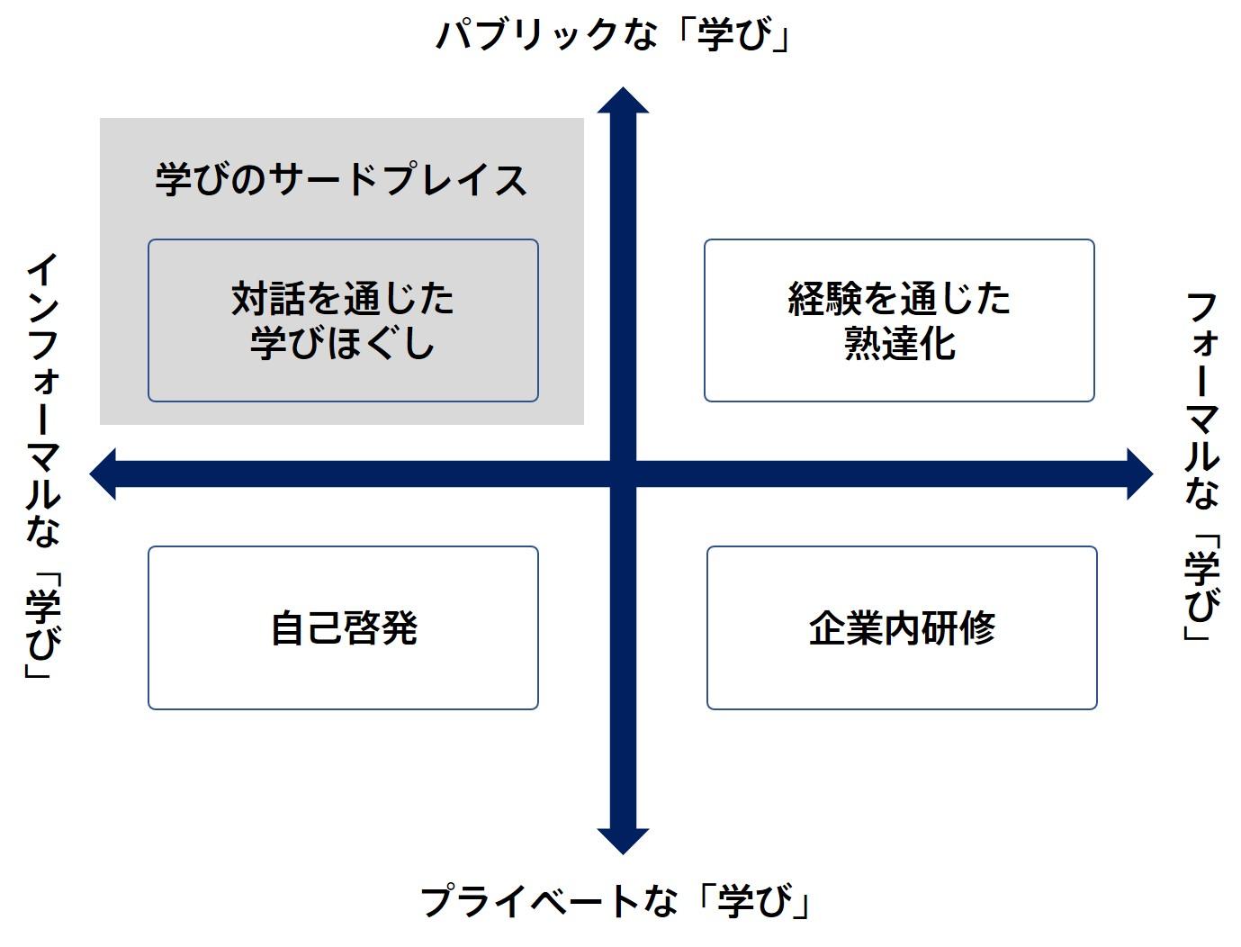 研修と学びのサードプレイスの相関図